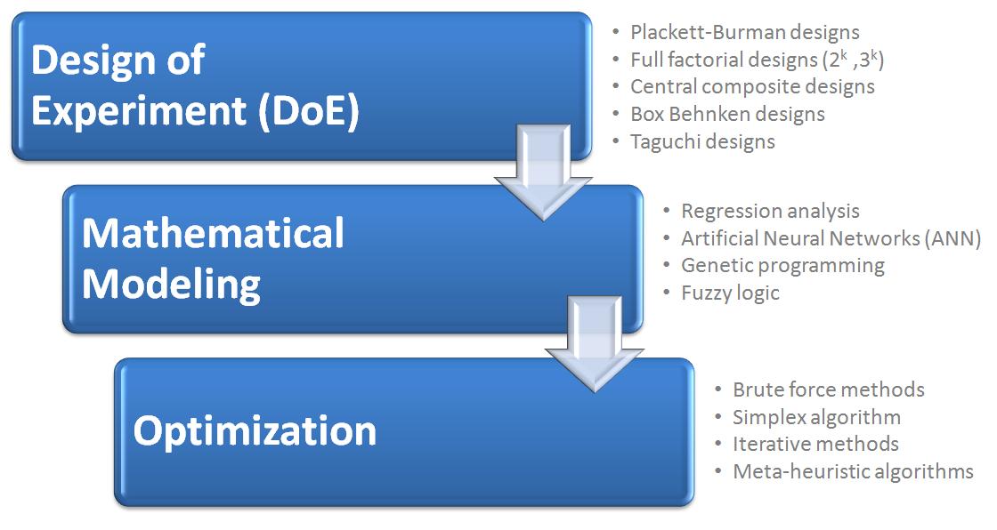 Three step optimization
